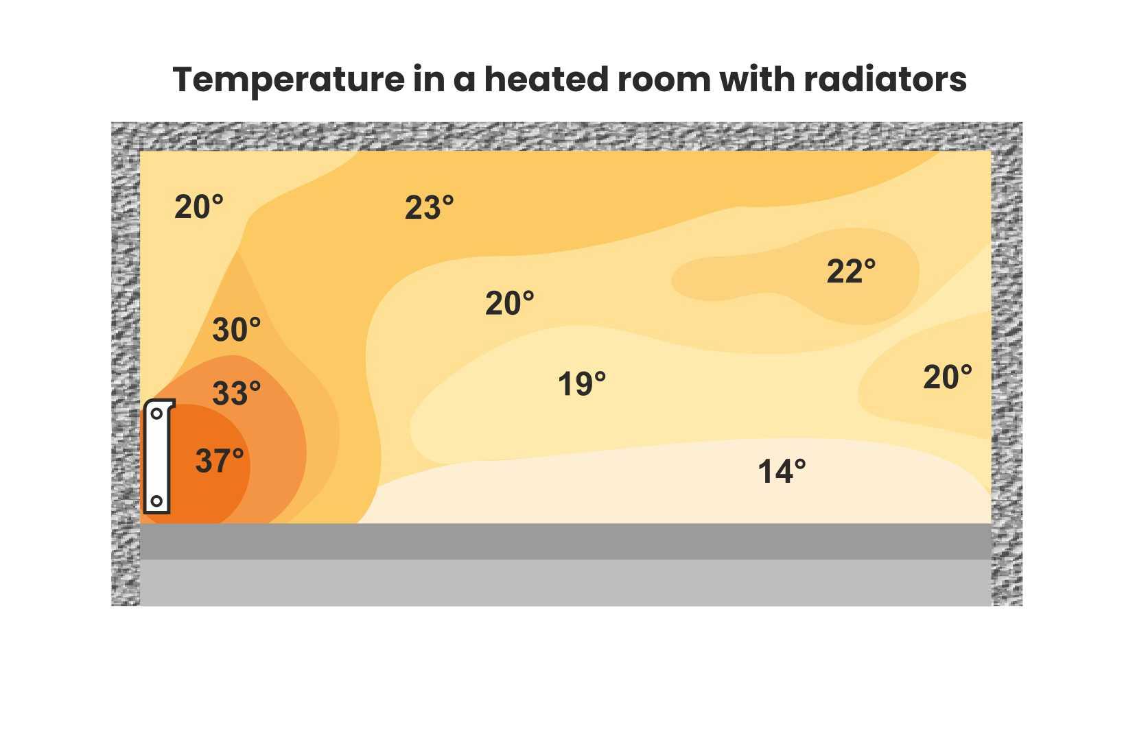 7-Temperatura_Ambiente_Riscaldato_Radiatori_CLIMA_ENG