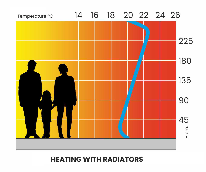 2-Curva_Riscaldamento_Radiatori_CLIMA_ENG