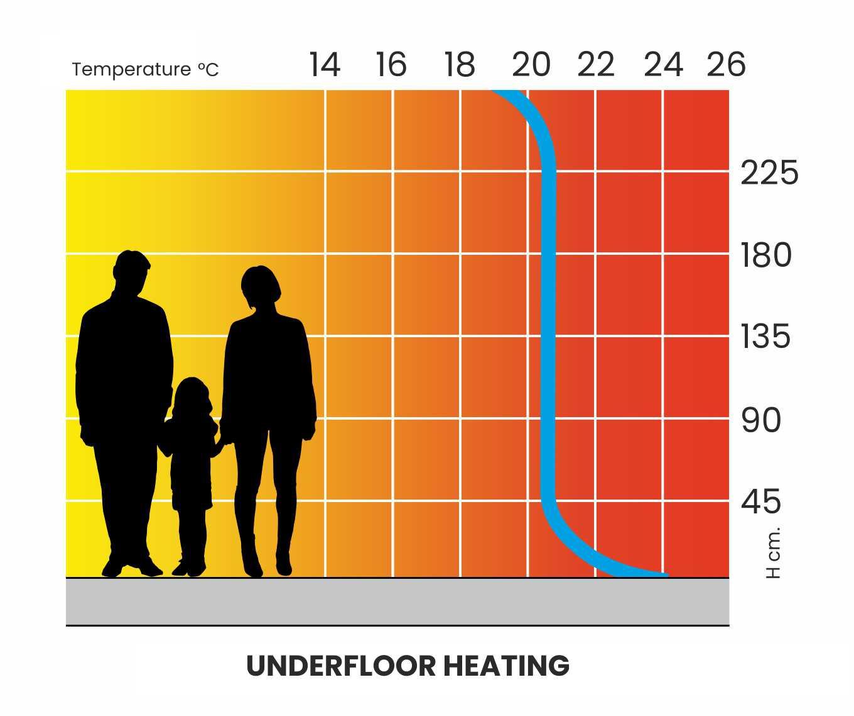 4-Curva_Riscaldamento_Pavimento_CLIMA_ENG