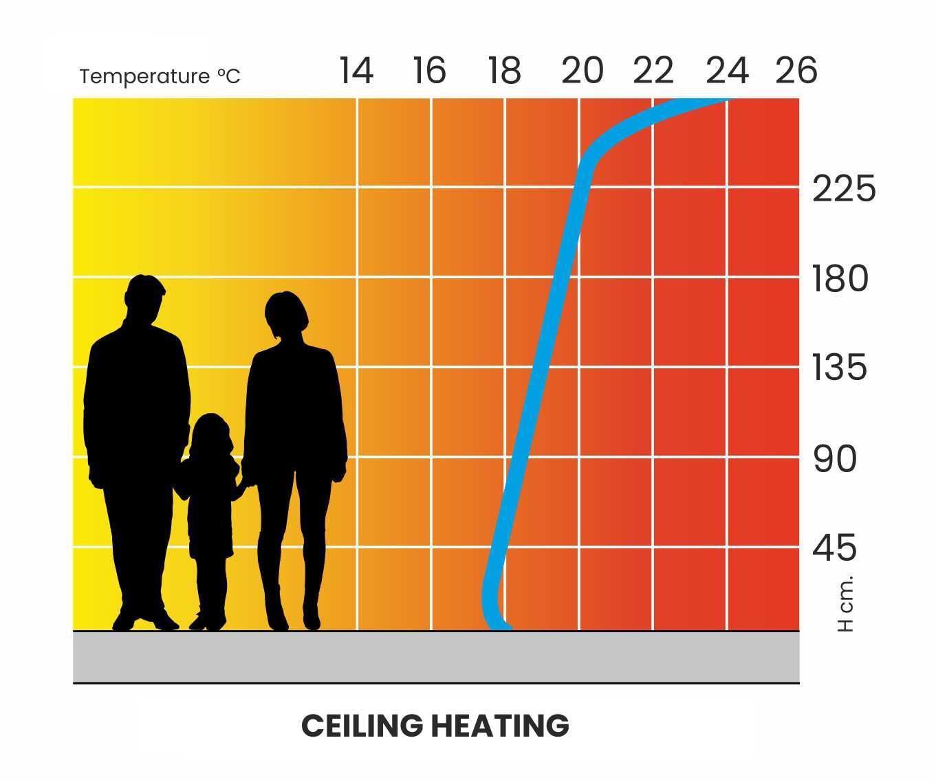 6-Curva_Riscaldamento_Soffitto_CLIMA_ENG