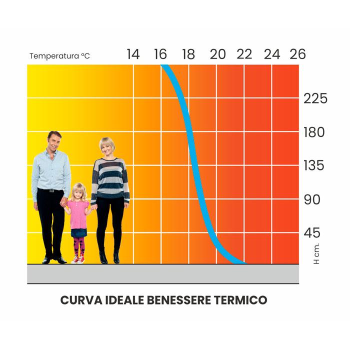 curva ideale benessere termico clima