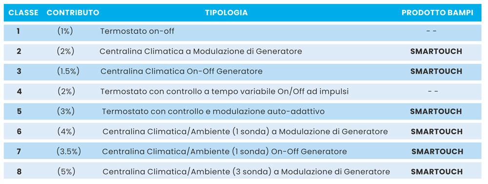 tabella classi efficienza energetica smartouch