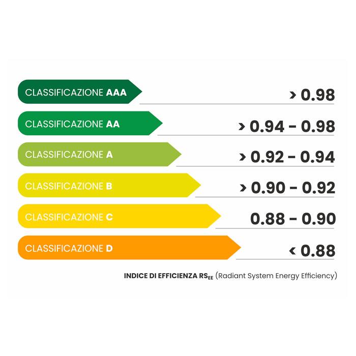 classificazione efficienza energetica rsee clima