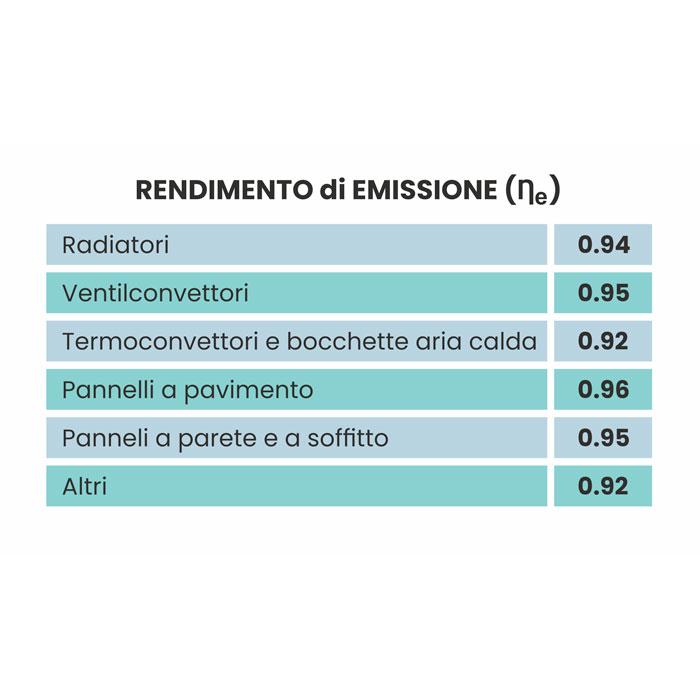 rendimento medio emissione uni ts   clima