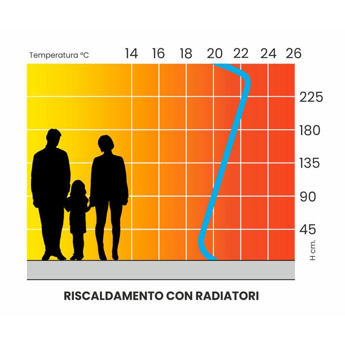 curva riscaldamento radiatori clima