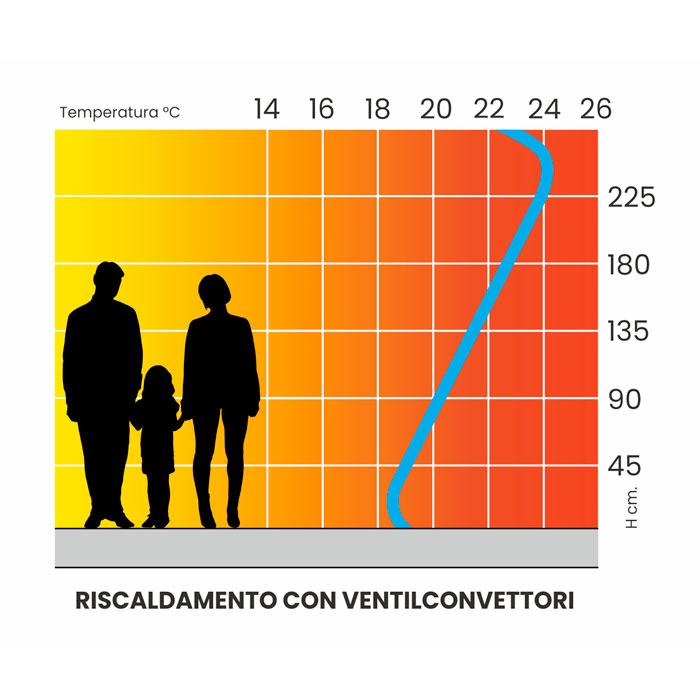 curva riscaldamento ventilconvettori clima