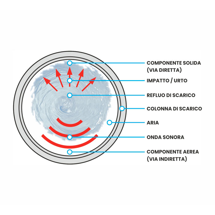 componenti rumore impianti scarico acustica