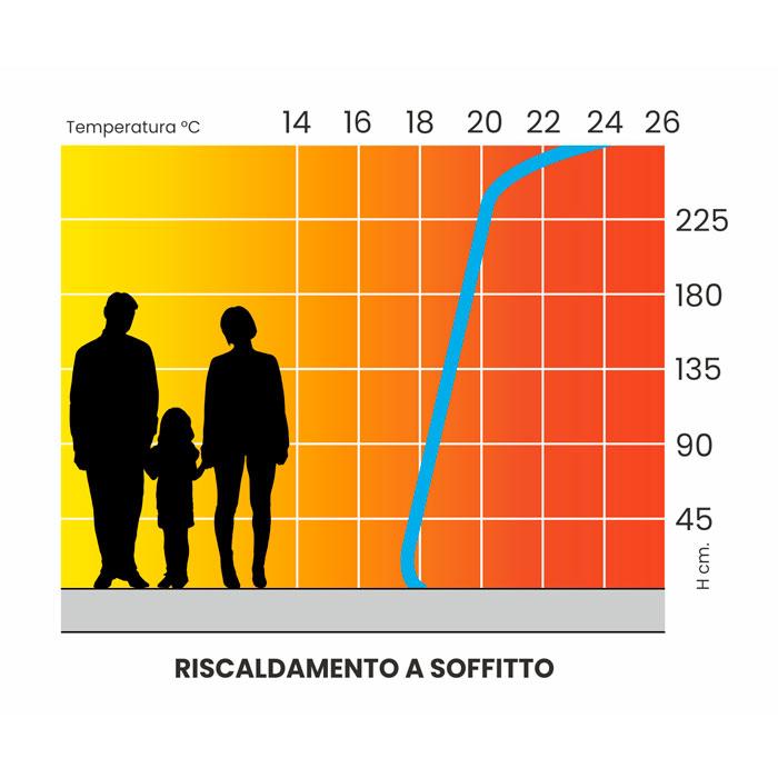 6-curva-riscaldamento-soffitto-clima