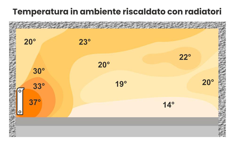 7-temperatura-ambiente-riscaldato-radiatori-clima