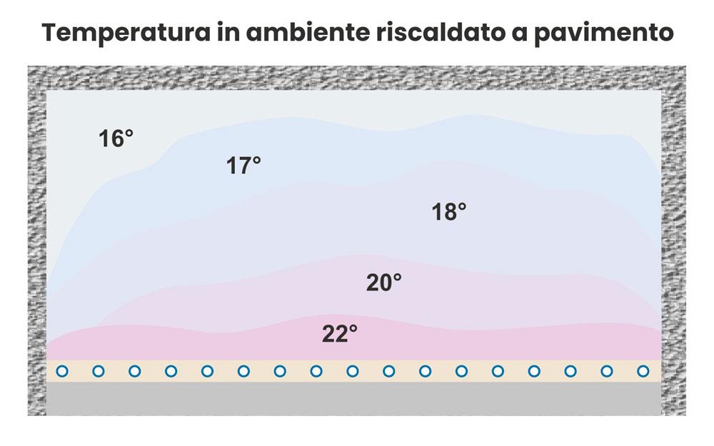temperatura ambiente riscaldato pavimento clima