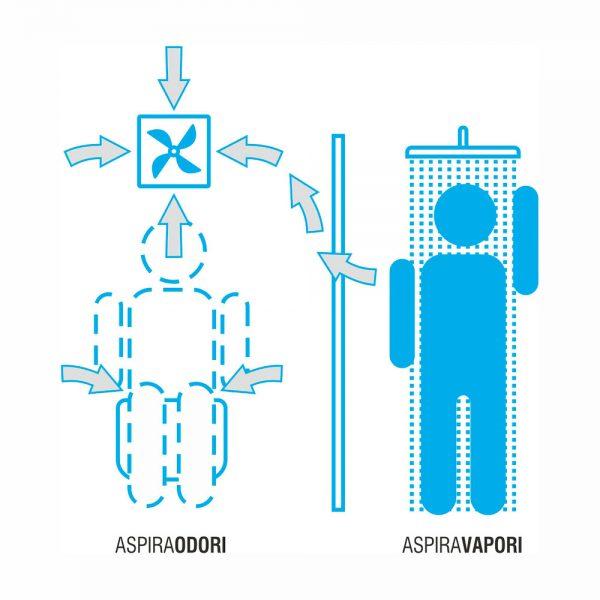 funzionamento sistemi bagno evoluto aspiraodorivapori snif